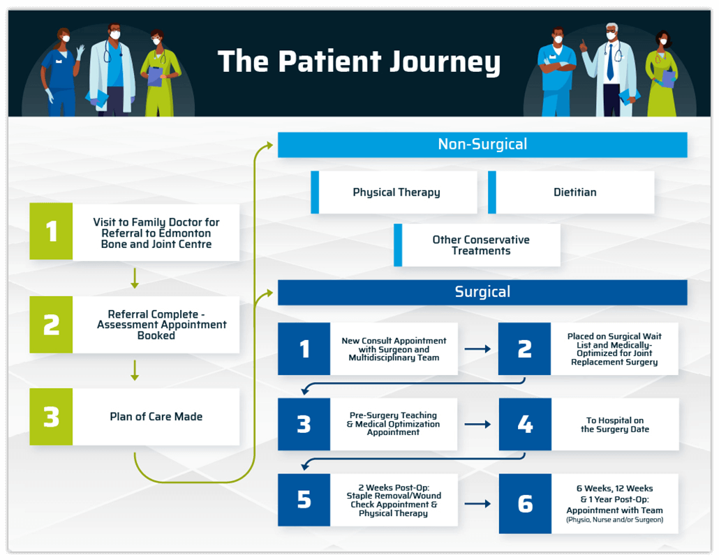 ebjc-patient-journey
